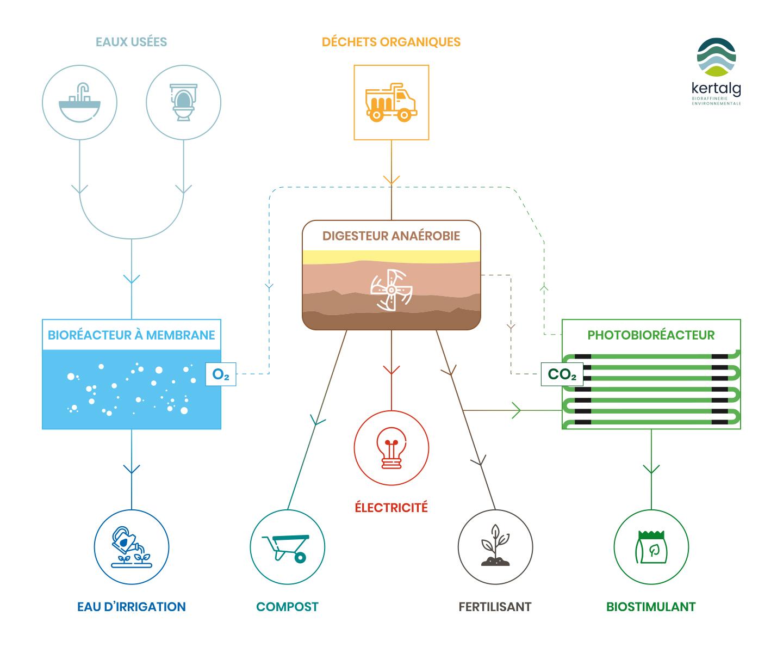 Schéma de la technologie - Kertalg