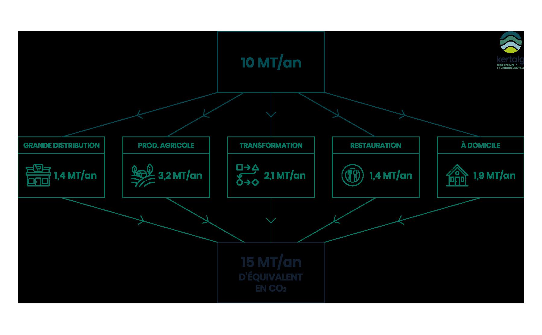 Schéma du Gaspillage alimentaire - Kertalg