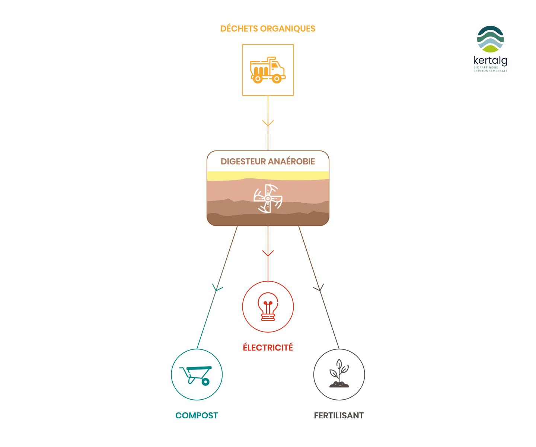 Schéma de la Méthanisation - Kertalg