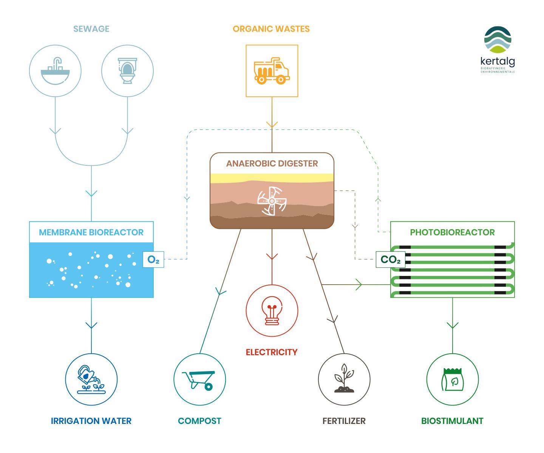 Technology schema - Kertalg