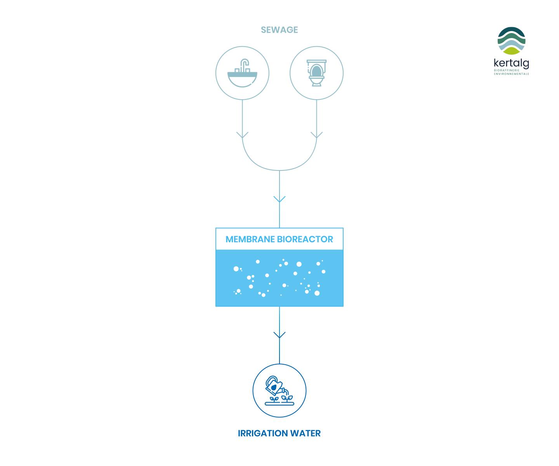 kertalg-schema-water-treatment
